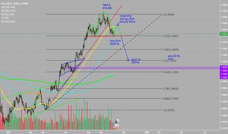 EURUSD: long than short H&S! Down to 200ma