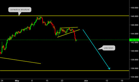 GBPJPY: Weekly Pespective (GBPJPY)