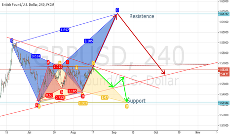 GBPUSD: GBPUSD Possibility Direction for the Week