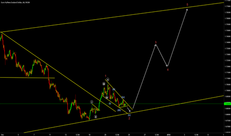 EURNZD: Upcoming 5-Wave Structure on EURNZD?
