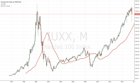 IUXX: Market Panic To Give Way to a Turnaround in USA Equity Markets