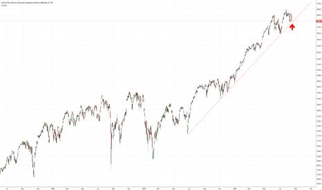 NDX: NASDAQ 100 nears UPtrend support line.