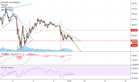 ETHEUR: ETHEUR descending triangle bearish pattern on 1H chart