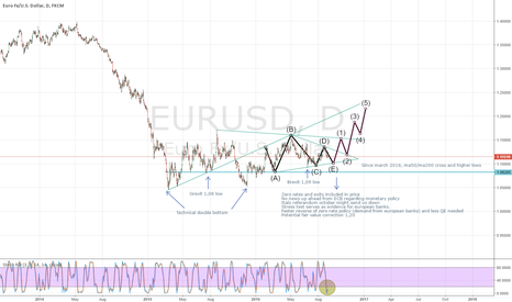 EURUSD: Potential counter attack and sell FED news 21 sept