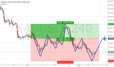 XAUUSD: Analyse short Gold