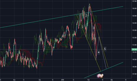 GBPJPY: GBY Elliot Wave on Daily Chart for Week beginning 11th Feb.