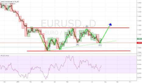 EURUSD: Time to change perspective? Long for a long time?
