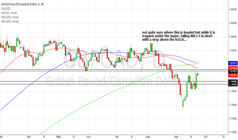 GBPCAD: GBP/CAD daily still trapped under major MA's