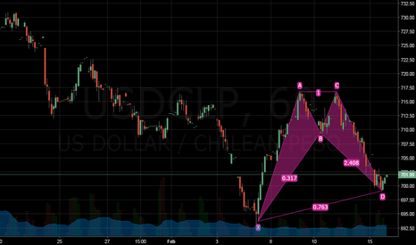 USDCLP: Usd/Clp
