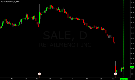 SALE: $SALE going to half gap? $12s