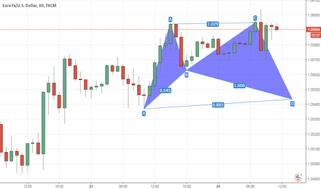EURUSD: EUR/USD Bat pattern