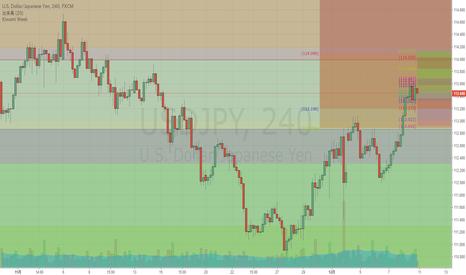 USDJPY: ドル円FOMC週12/11-12/15