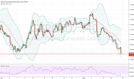 GBPCAD: daily support at weekly demand level