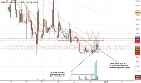 CTXR: CTXR  Bullish chart