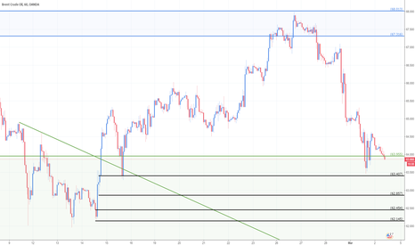 BCOUSD: Brent_Swing Long