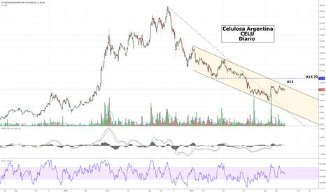 CELU: Celulosa Argentina - $CELU - Sigue dentro del canal descendente