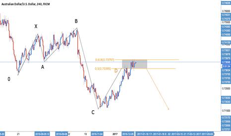 AUDUSD: AUD/USD - Bullish 5-0