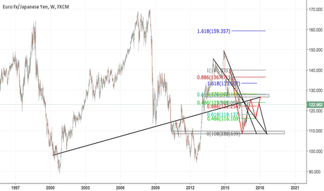 EURJPY: EURJPY WEEKLY VIEW. 0.5 RETRACEMENT COMPLETE