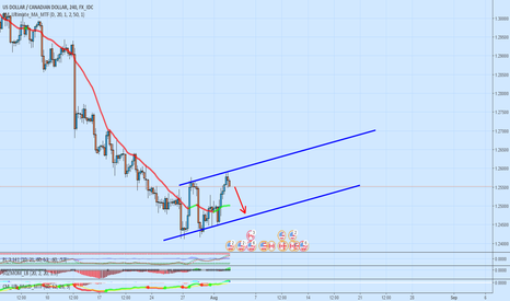 USDCAD: Possible bear flag