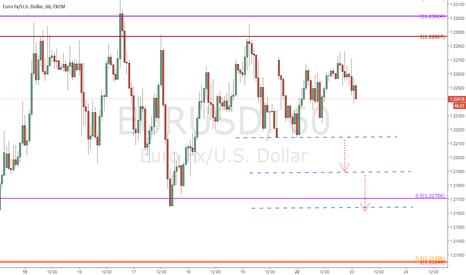 EURUSD: $EURUSD - 60 min. chart