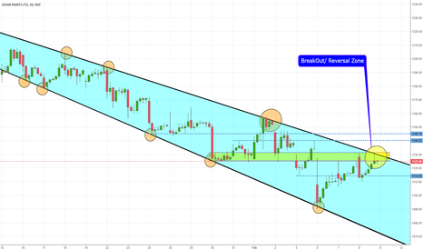 ASIANPAINT: ASIANPAINTS  Falling Expanding Wedge