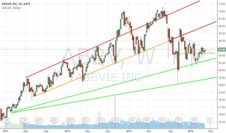 ABBV: Watching ABBV