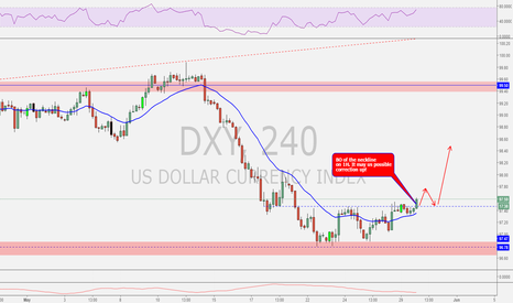 DXY: DXY possible reversal, and some correction up