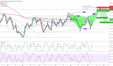 USDCAD: Possible Butterfly pattern on USDCAD