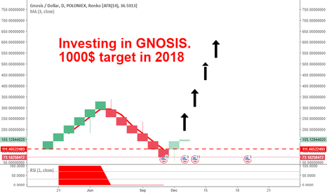 GNOUSD: Investing in GNOSIS - 2018 1k target