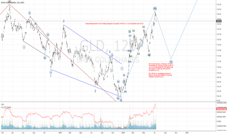 GLD: If you didn't before, lock in profits now...