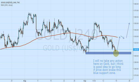 GOLD: Possible long on Gold, but needs confirmation