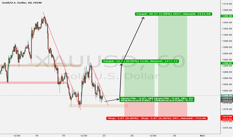 XAUUSD: This the trade i am thinking big of next week