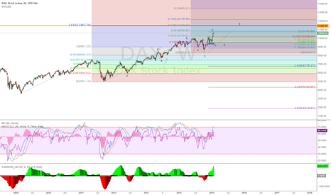 DAX: Possible outlook DAX; EWT rookie analysis