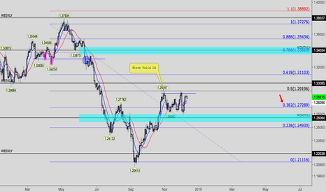 USDCAD: Bears fighting Bulls... Not a pretty thing, but a lot of action