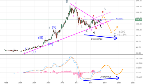 GOLD: Thoughts on $GOLD
