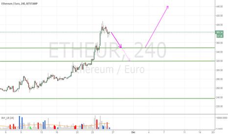 ETHEUR: ETHEUR retrace before next surge up to 440