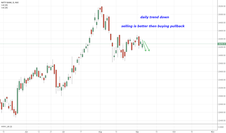 BANKNIFTY: bank nifty daily trend down