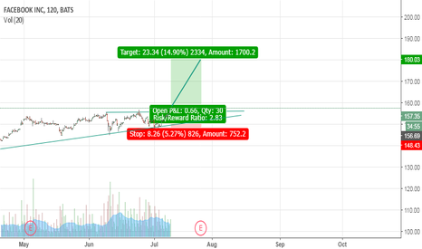 FB: Buy Facebook on long consolidation breakout