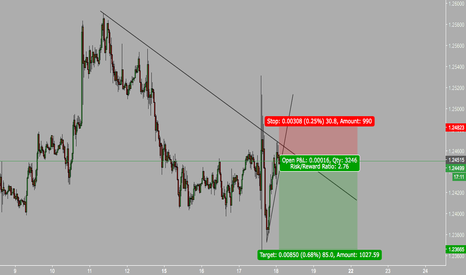 USDCAD: usd downtrend
