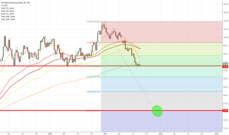 DXY: USD is weak -> EURUSD will fly and indices plummet. Gold -> 1469