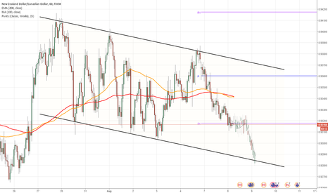 NZDCAD: NZD/CAD 1H Chart: Channel Down