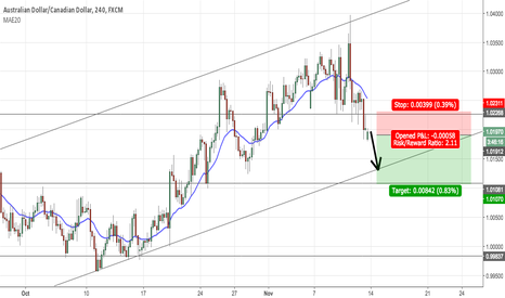 AUDCAD: Going short on AUD/CAD