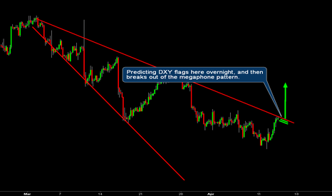 DXY: DXY - potential breakout