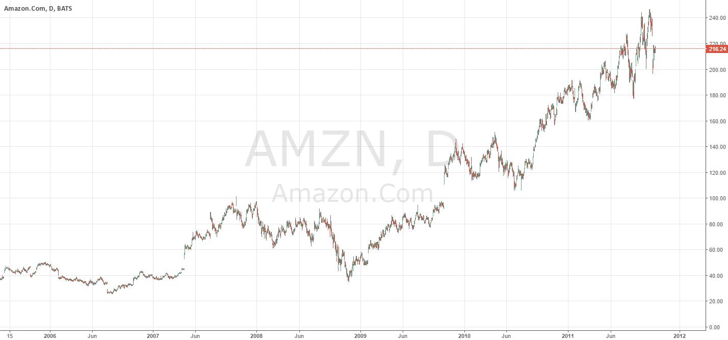 AMZN _ will it fill the gaps