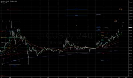 LTCUSD: Targeting to 92