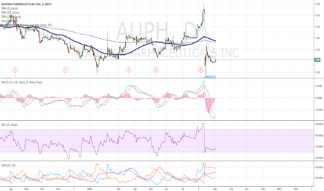 AUPH: $AUPH daily chart looks JUST like $TBRA @ $4.