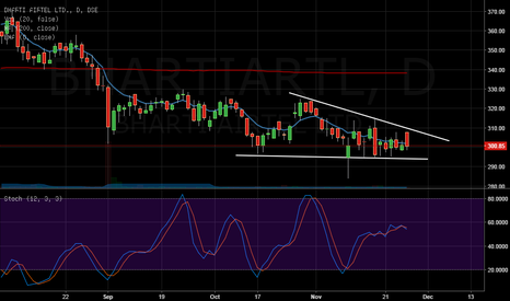 BHARTIARTL: descending triangle there short