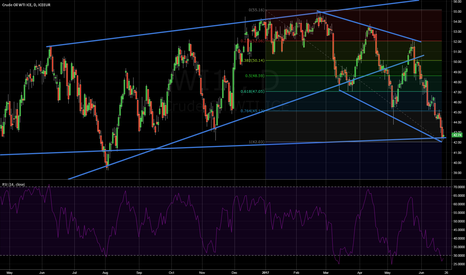 WI1!: WTI Crude Oil - Oversold? Technically speaking, yes...