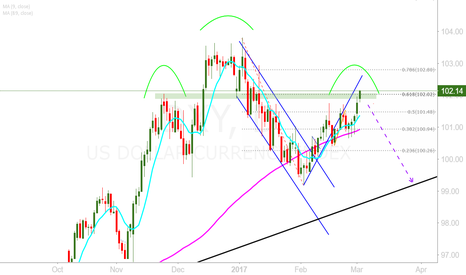 DXY: DXY Short or highs? ?