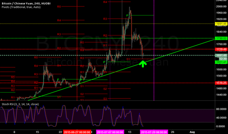 BTCCNY: strong support here, if it can't hold, back to 1350 again.
